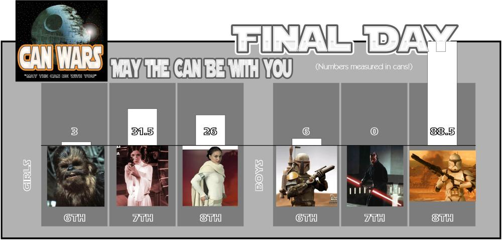 Can Wars Final Day Chart