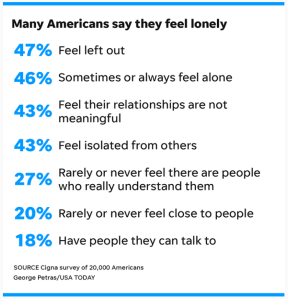 USA Today Loneliness Stats